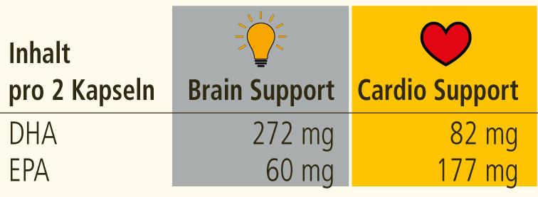 Vergleich von O-Krill Brain Support und O-Krilll Cardio Support